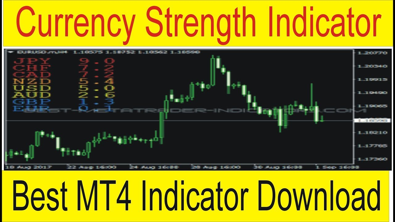 Mt4 Currency Strength Indicator Free Download Tani Forex