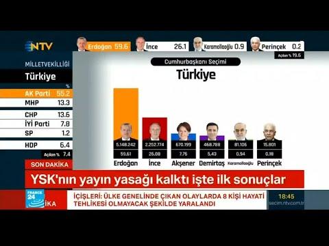 إردوغان يحصل على 53.32% بعد فرز 90% من الأصوات في انتخابات الرئاسة  - نشر قبل 5 ساعة