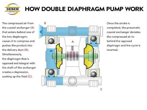 How double diaphragm pump work youtube how double diaphragm pump work ccuart Images