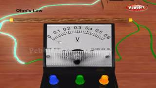 Electricity | Class 10th Physics Electricity | NCERT | CBSE Syllabus | Animated Video