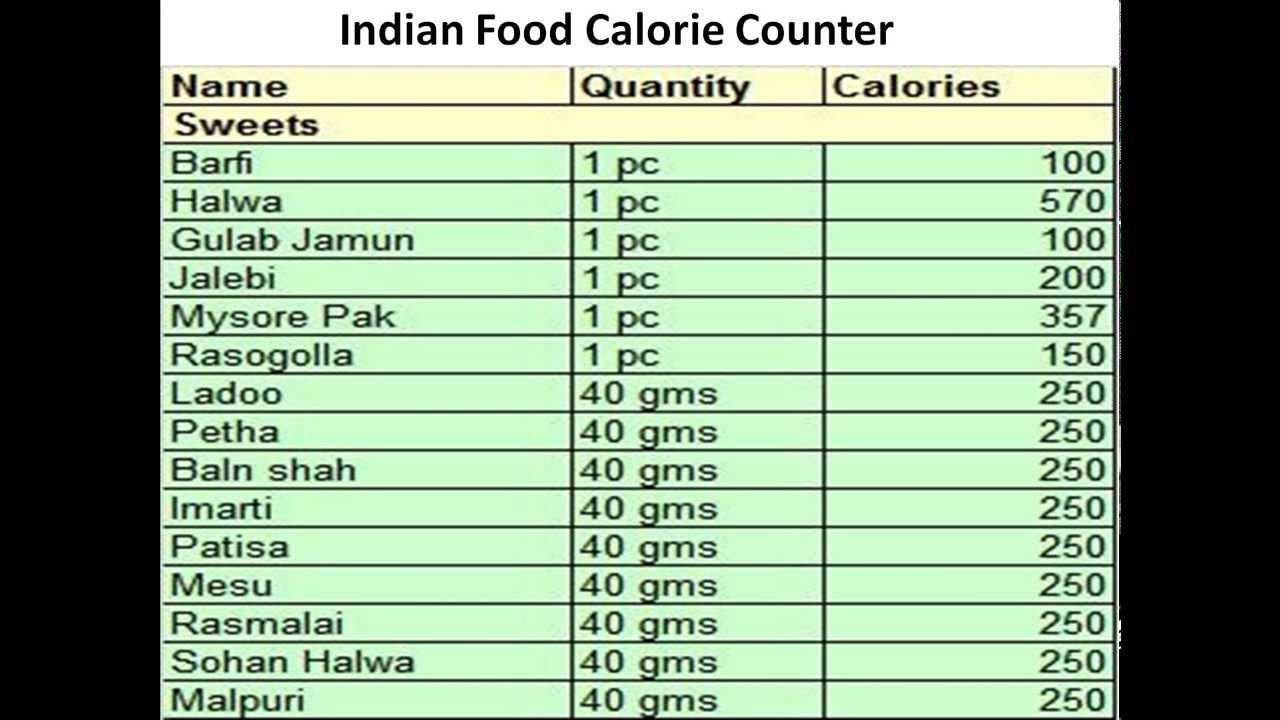 Calorie Chart For All Indian Food