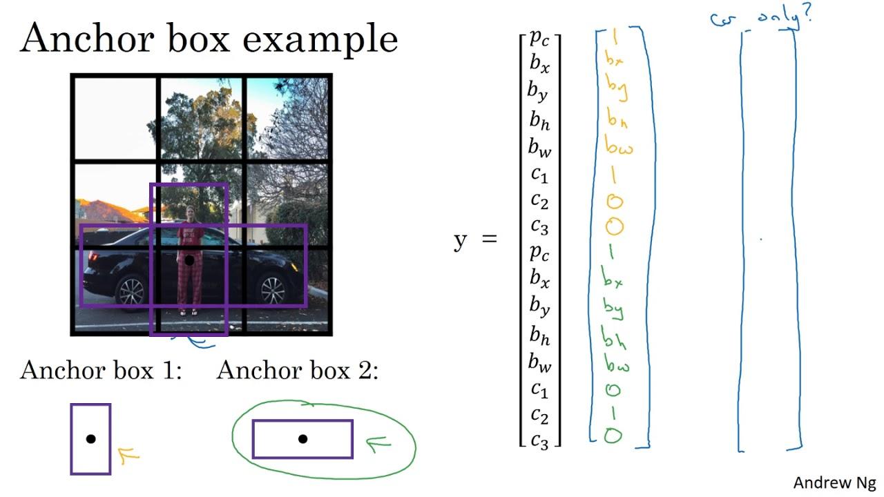 C4W3L08 Anchor Boxes