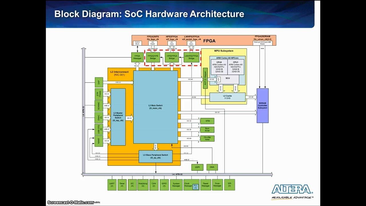 Configuring HPS to FPGA and FPGA to HPS Bridges in Altera SoCs