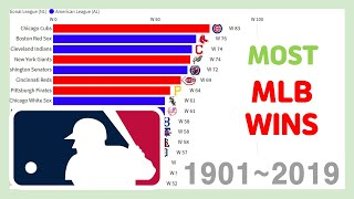 Most Mlb Wins In A Season 1901~2019