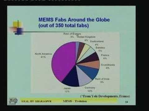 Lecture - 3 Evoluation of MEMS, Microsensors, Market Survey
