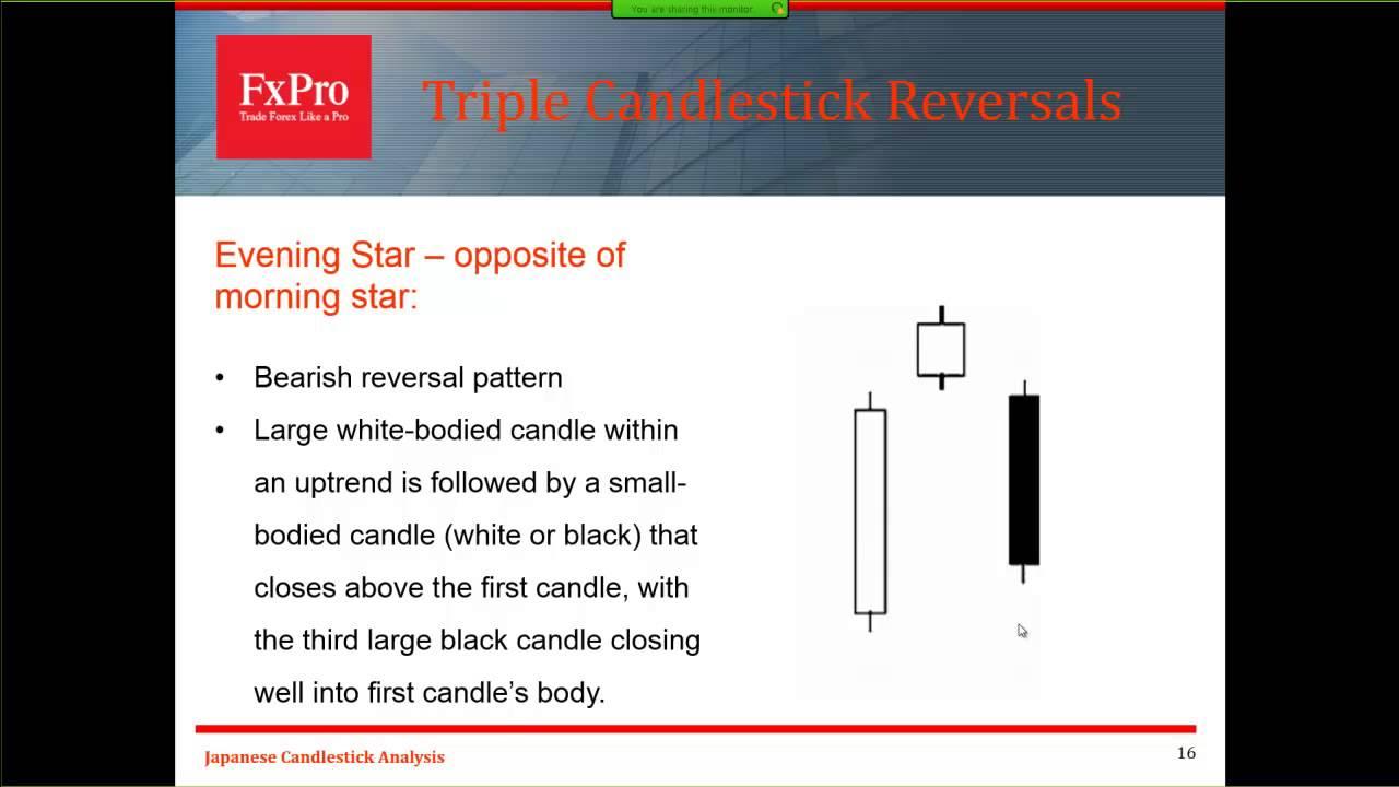 Japanese candlesticks youtube