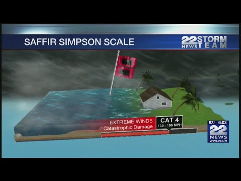 How hurricane strength translates to categories