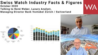 Swiss Watch Industry Facts Figures October 2020 Talking to René Weber Bank Vontobel Zürich