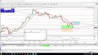 Forex live 1 minute scalping - EURUSD 786 retracement, 3 pips profit