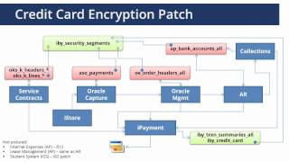 Credit Cards and Oracle E-Business Suite - Security and PCI Compliance Issues