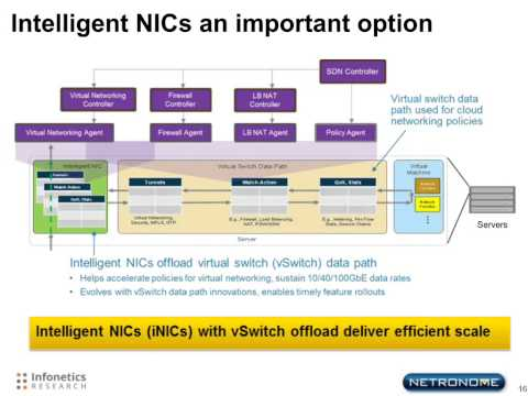 SDN Network Intelligence Holy Grail: The vSwitch or ToR?