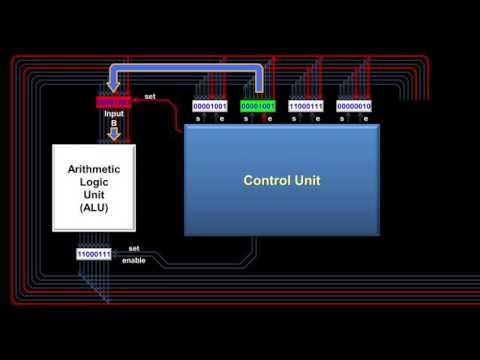 How a CPU Works ( Cara Kerja CPU ) - YouTube