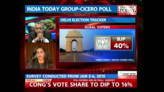 Delhi elections: Which way is Delhi heading?