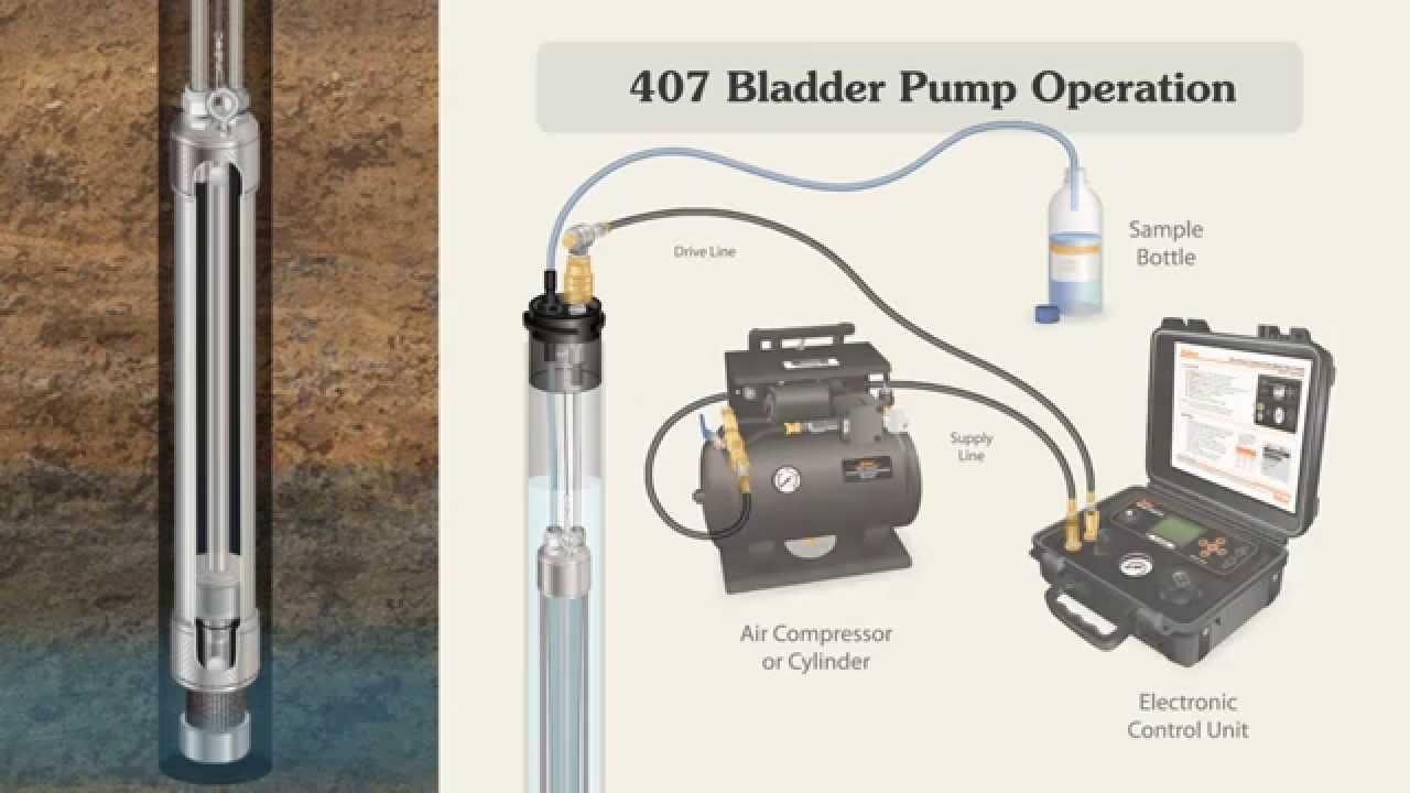 Solinst Bladder Pump Operation Youtube