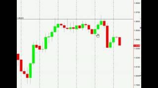 Forex Price Action   Fakey Pin Bar Reversal