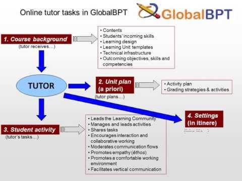 Online Tutoring- For Maths,biology,Chemistry,Physics