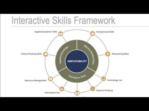 Integrating Employability Skills into Everyday Instruction