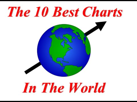 JC Parets: The 10 Best Charts In The World