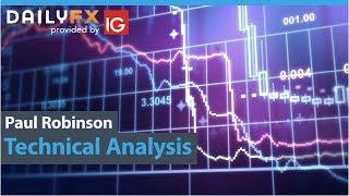 Dollar May Bounce EURUSD USDCAD GBPUSD Charts and More
