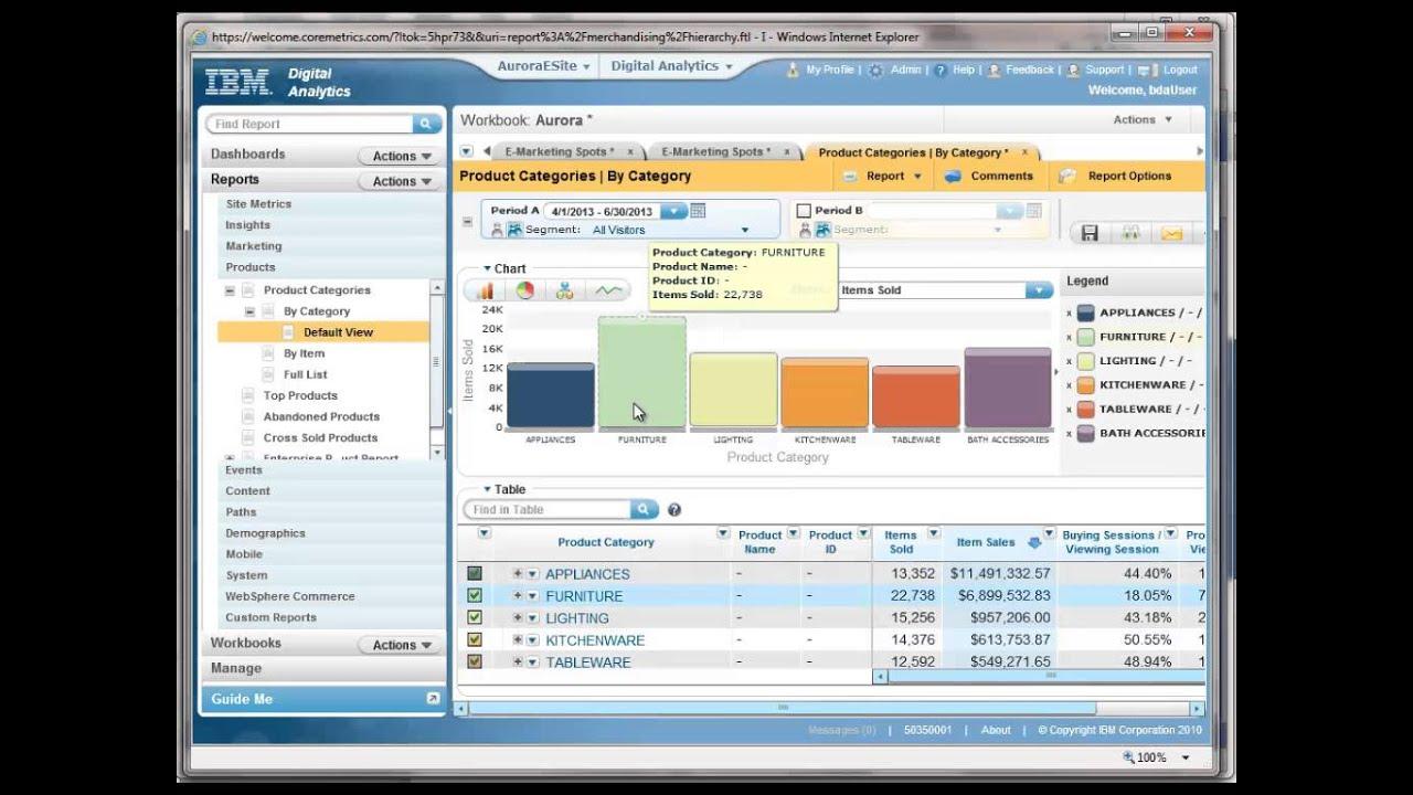 IBM Digital Marketing Optimization (Coremetrics) Integration With ...