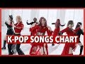 K-POP SONGS CHART | FEBRUARY 2019 (WEEK 4)