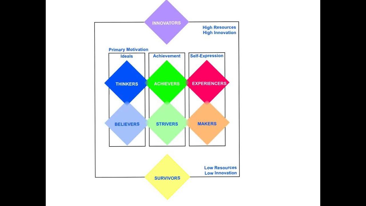 Itunes segmentation