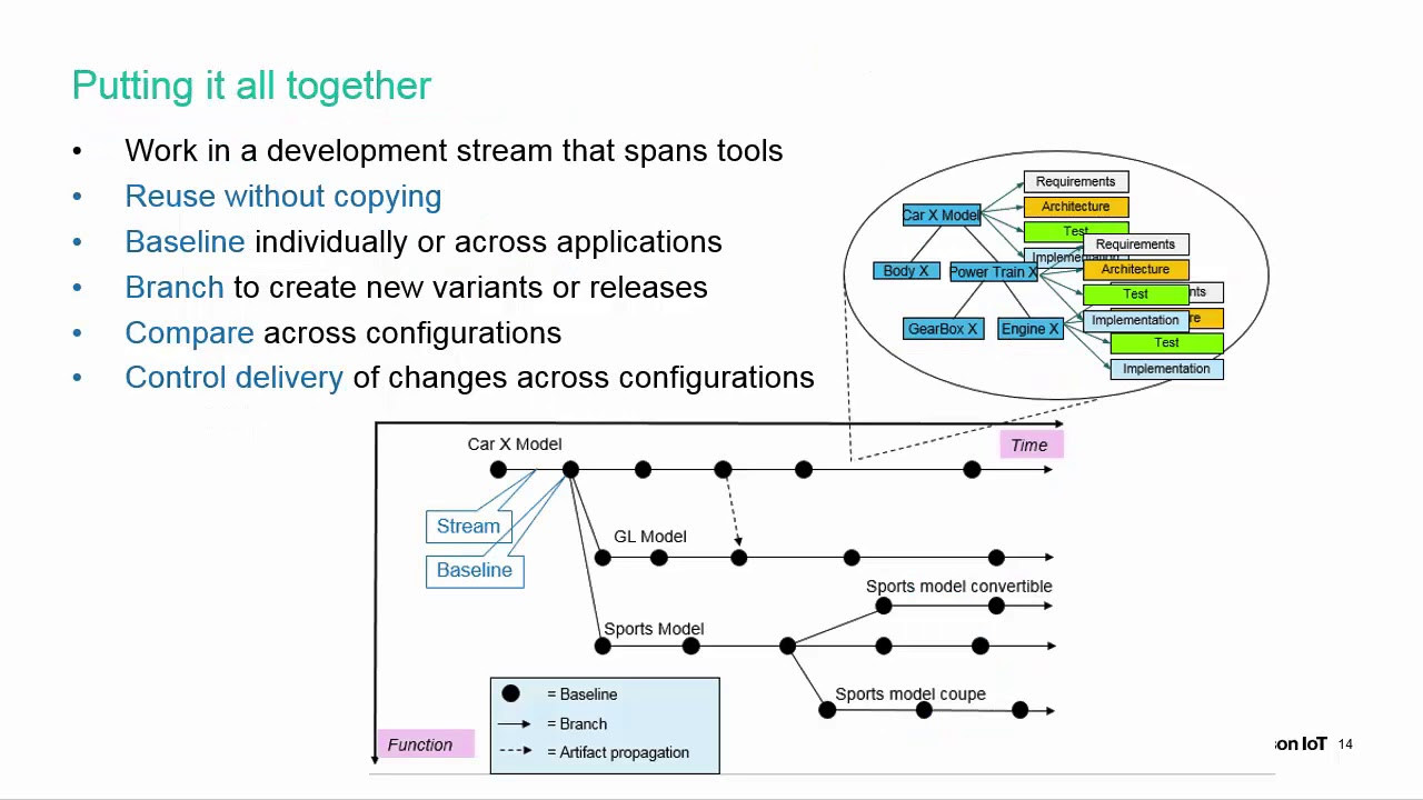 Overview of configuration management youtube overview of configuration management software education ccuart Image collections