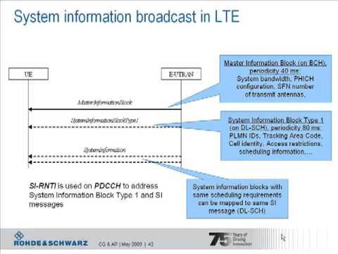 LTE Procedures Part I - LTE Initial Access & Radio Procedures