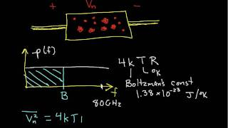 Introduction to Thermal Noise