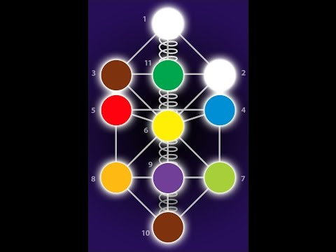 The Flow of the I AM- DNA Awakening Process