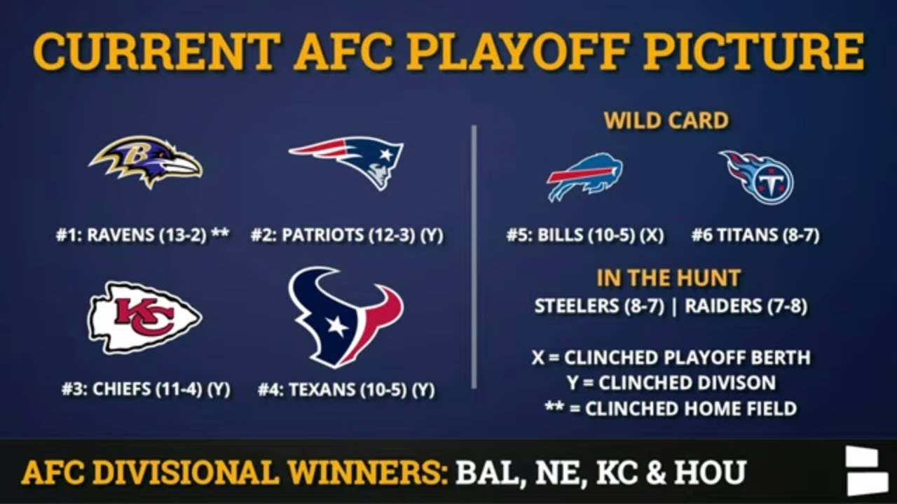 Week 17 NFL playoff picture: Who's locked in? Who needs help?