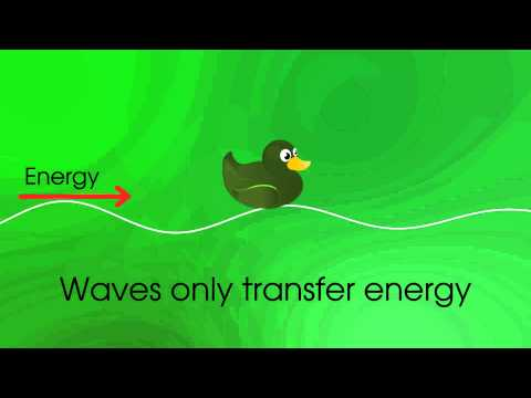 Physics - Waves -  Introduction