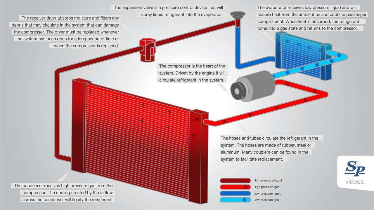 Thermal Expansion Valve Air Conditioning System Youtube Diagram
