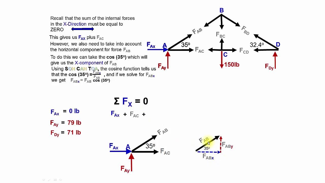 Truss Calculation