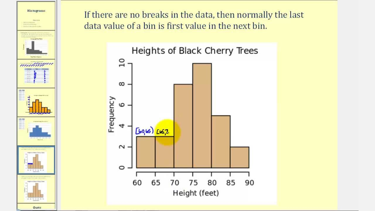 small resolution of Histograms (solutions