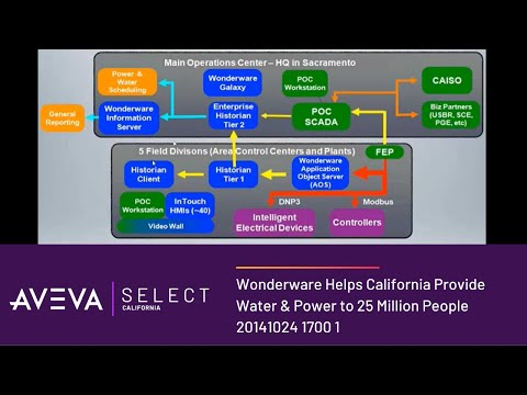Wonderware Helps California Provide Water & Power to 25 Million People 20141024 1700 1