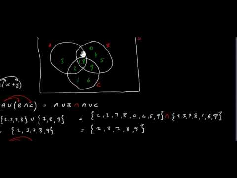 Associative Commutative Distributive properties of sets