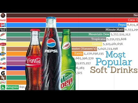 Most Popular Soft Drinks In The World (1935 - 2019) | Popular Cold Drinks | Data Player