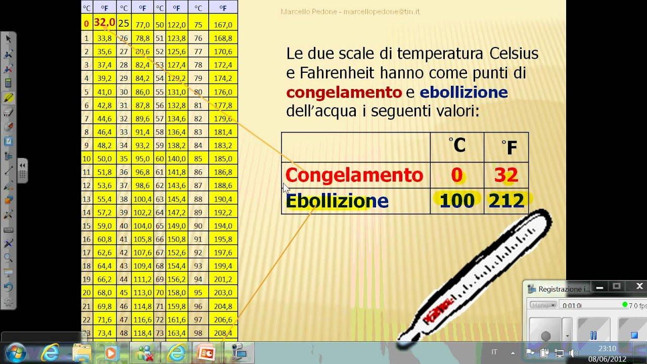 Termometro Scala Celsius e Scala Fahrenheit.wmv