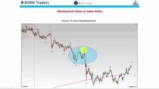 Gabel's Dow How - Trend und Marktphasen