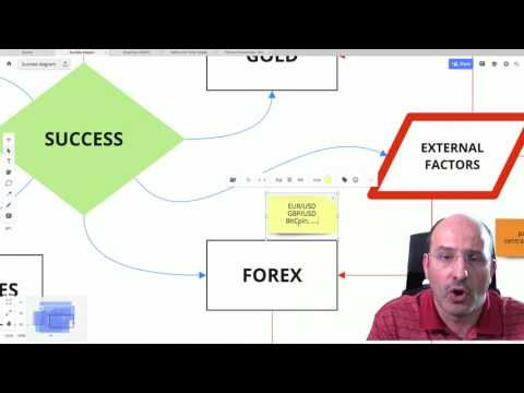 Free Investors Assignments Teaching How to Succeed in the Markets