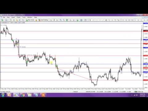 Simple Trading Forex | Magic Number EURUSD