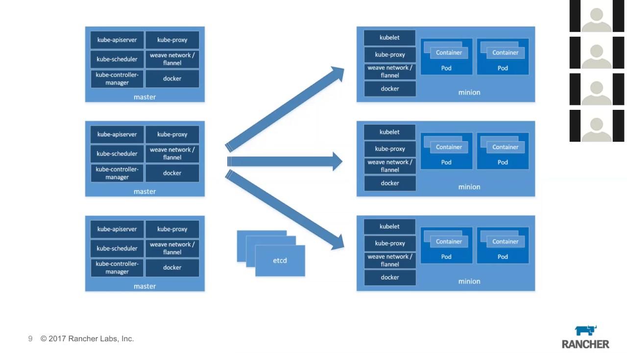 k8sOM#10: Jan Bruder talks deploying & managing Kubernetes clusters w/  Rancher