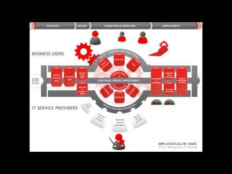 Short animation: What is IT Service Management? (English version)