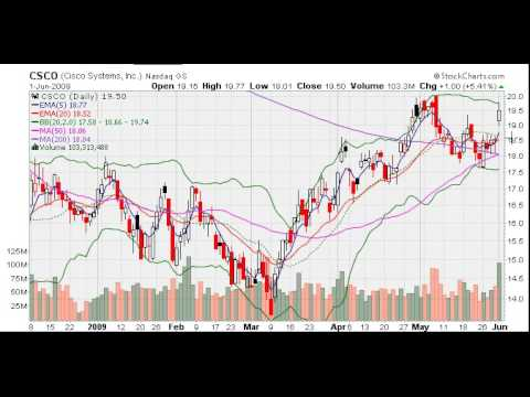 MarketTamer: Cisco Trading Opportunity?