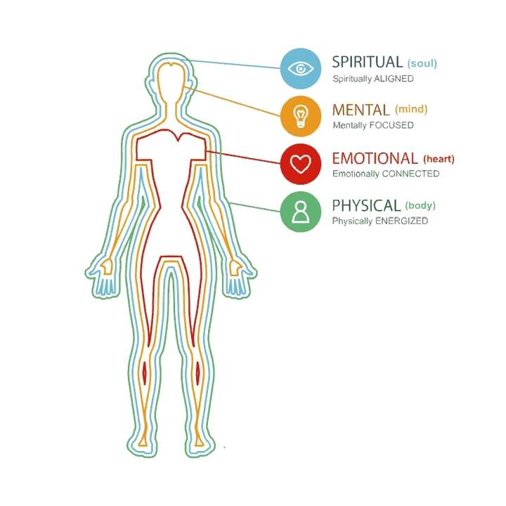 Image result for physical mental emotional and spiritual