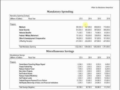 Analysis of Ron Paul's Budget Plan