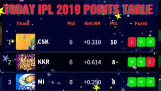 Today ipl 2019 points table ; MI vs Punjab match points ; ipl 2019 points table