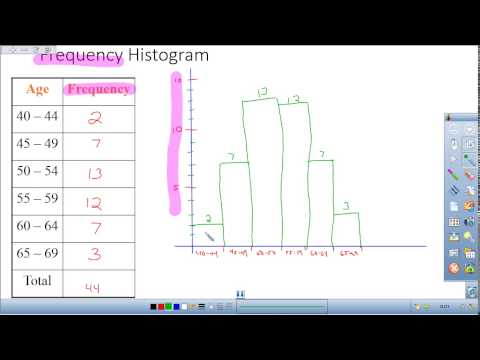 Histograms and Relative Frequency Histograms in Statistics
