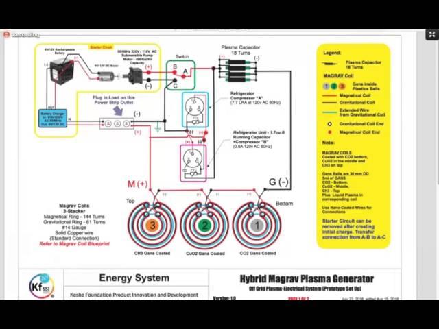 Generator keshe How to